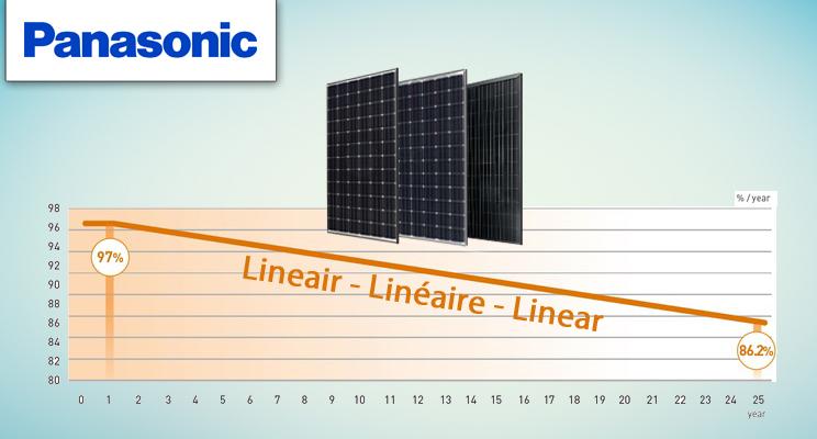 Panasonic 25 jaar lineaire vermogensgarantie